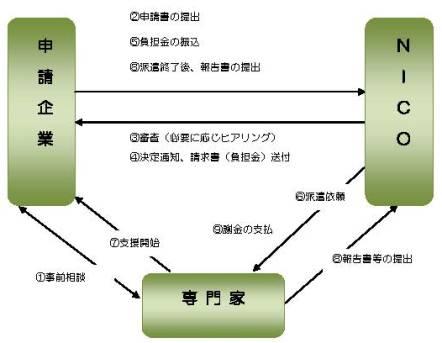 0401senmonkahaken_nagare