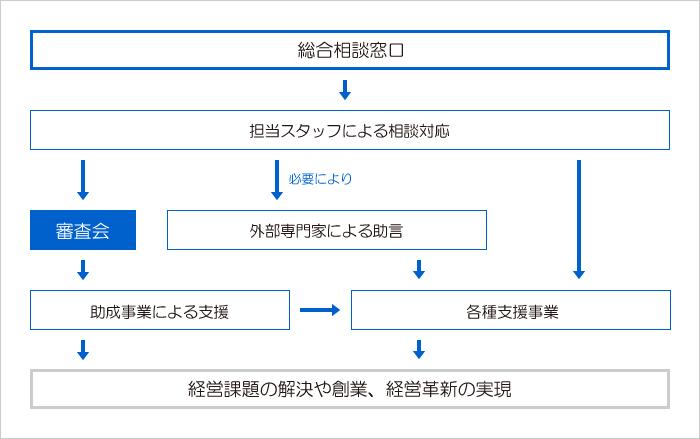 図:支援までの流れ