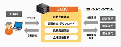 快速見積システム「SaQS」